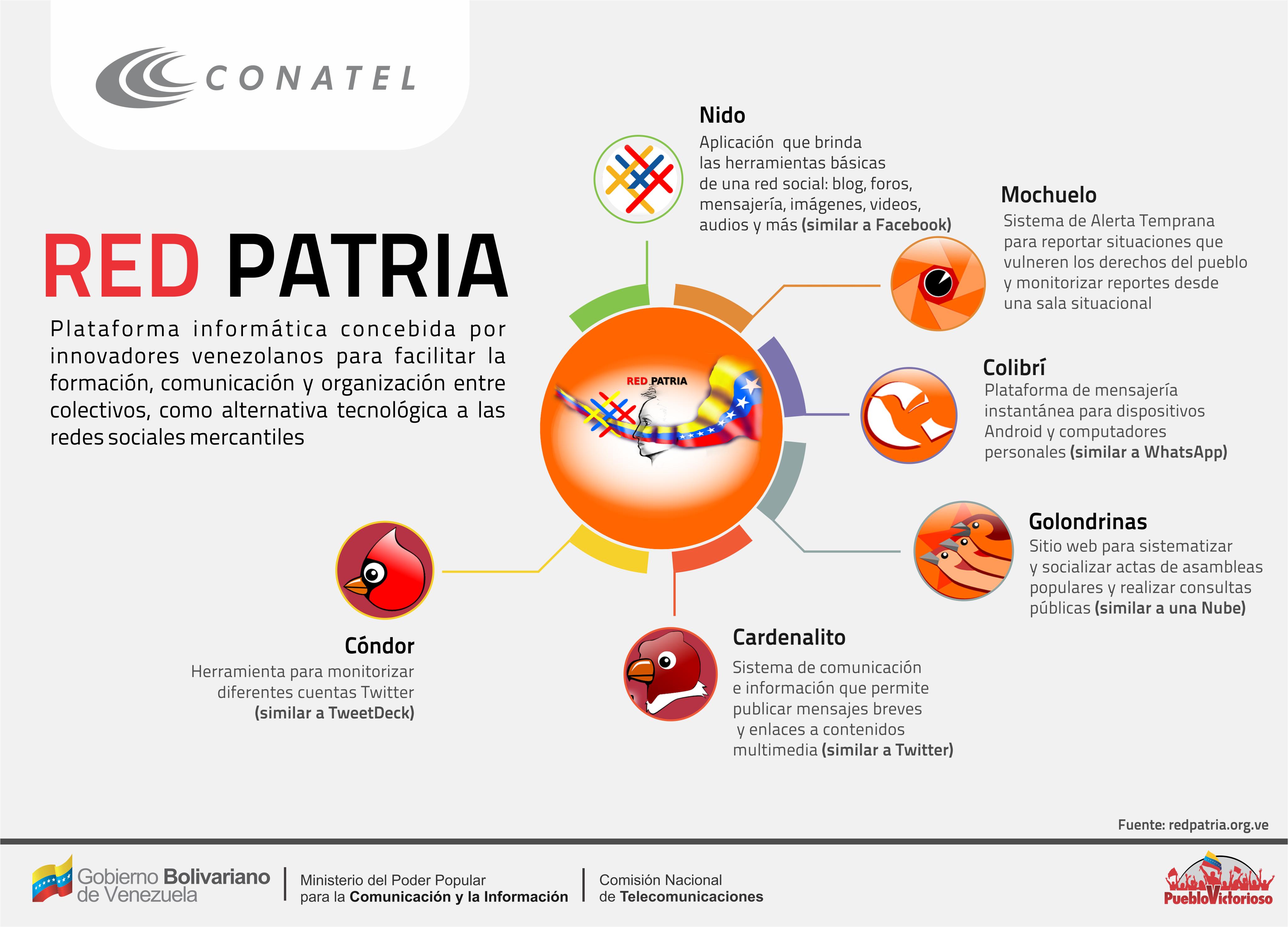 Infografia RedPatria