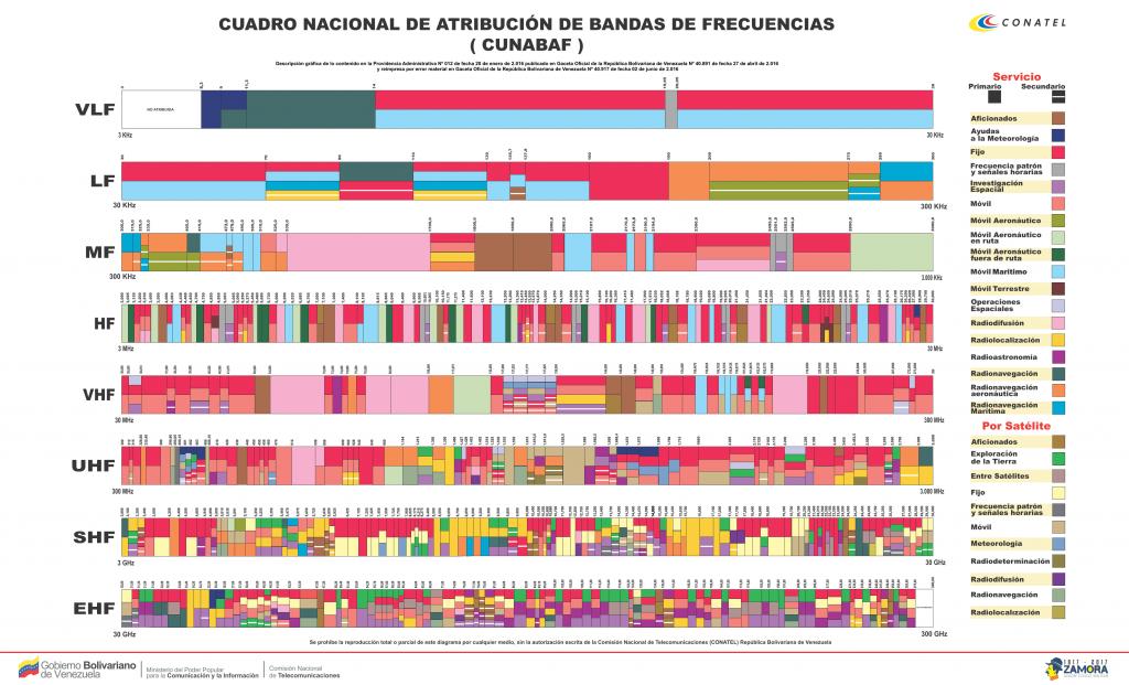 Espectro Radioeléctrico | CONATEL